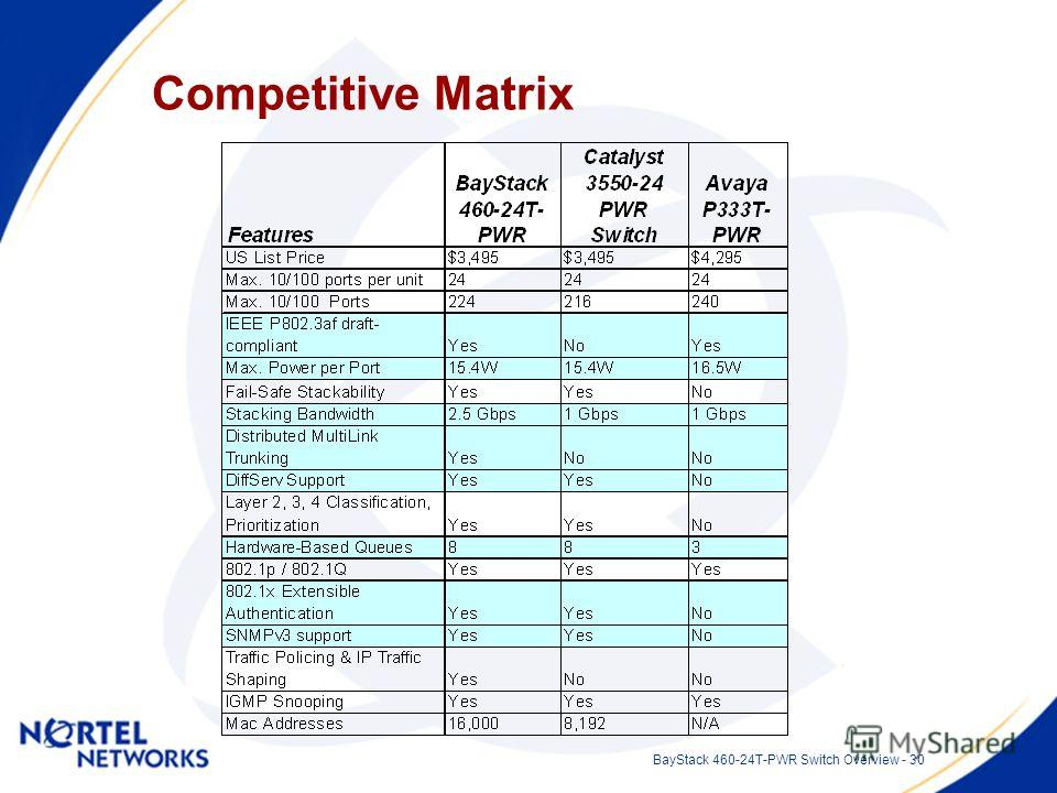 BayStack 460-24T-PWR Switch Overview - 30 Competitive Matrix