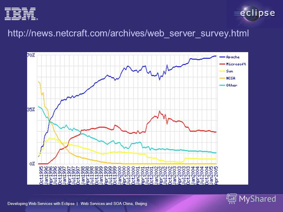 Developing Web Services with Eclipse | Web Services and SOA China, Beijing http://news.netcraft.com/archives/web_server_survey.html