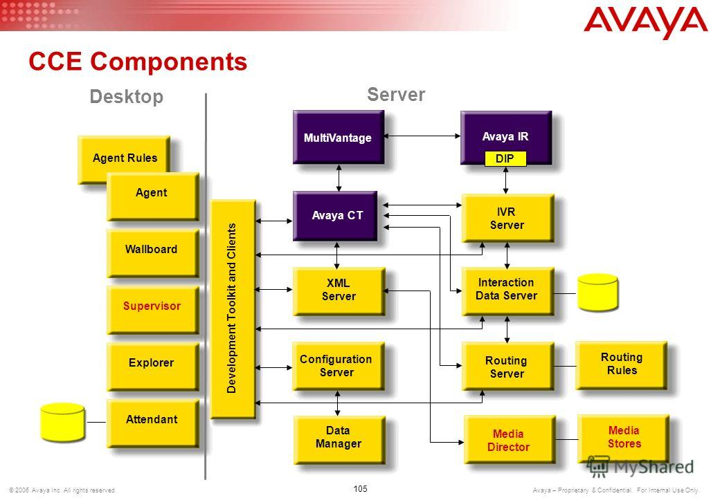 © 2006 Avaya Inc. All rights reserved. Avaya – Proprietary & Confidential. For Internal Use Only. Contact Center Express (CCE)