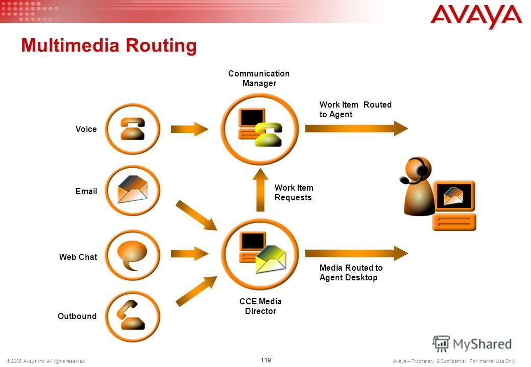 118 © 2006 Avaya Inc. All rights reserved. Avaya – Proprietary & Confidential. For Internal Use Only. Outbound Contact