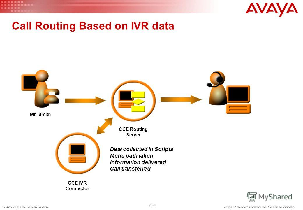 119 © 2006 Avaya Inc. All rights reserved. Avaya – Proprietary & Confidential. For Internal Use Only. Email Web Chat Voice CCE Media Director Outbound Work Item Requests Work Item Routed to Agent Communication Manager Media Routed to Agent Desktop Mu