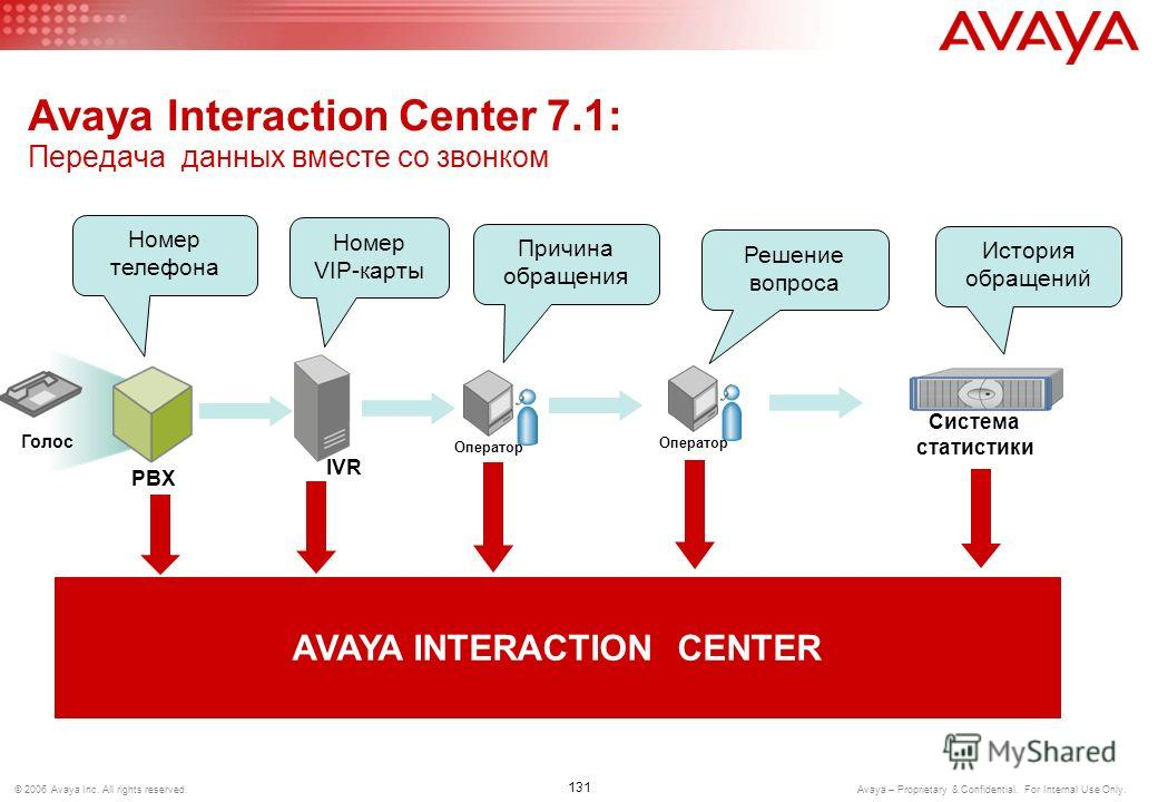 130 © 2006 Avaya Inc. All rights reserved. Avaya – Proprietary & Confidential. For Internal Use Only. Avaya Interaction Center Administrator Centralized Administrator Desktop E-mail Fax Web Other Supervisor IVR System Manager Workflow Designer Databa