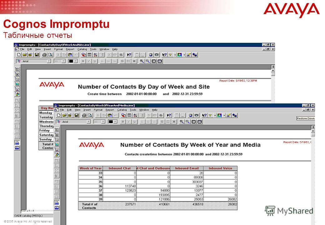148 © 2006 Avaya Inc. All rights reserved. Avaya – Proprietary & Confidential. For Internal Use Only. Avaya Operational Analyst 7.1 Аналитика с помощью Cognos Система консолидации и трансформации Cognos PowerPlay Transformer –Объединеняет данных из р