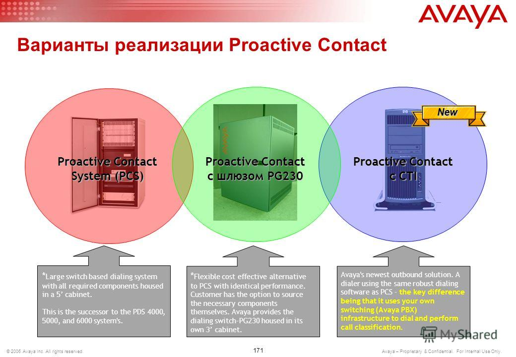 170 © 2006 Avaya Inc. All rights reserved. Avaya – Proprietary & Confidential. For Internal Use Only. Avaya Proactive Contact 3.0 Два варианта –Soft dialer –Hard dialer Режимы Preview/Automatic/Predictive Алгоритм обзвона Cruise Control Приложение оп