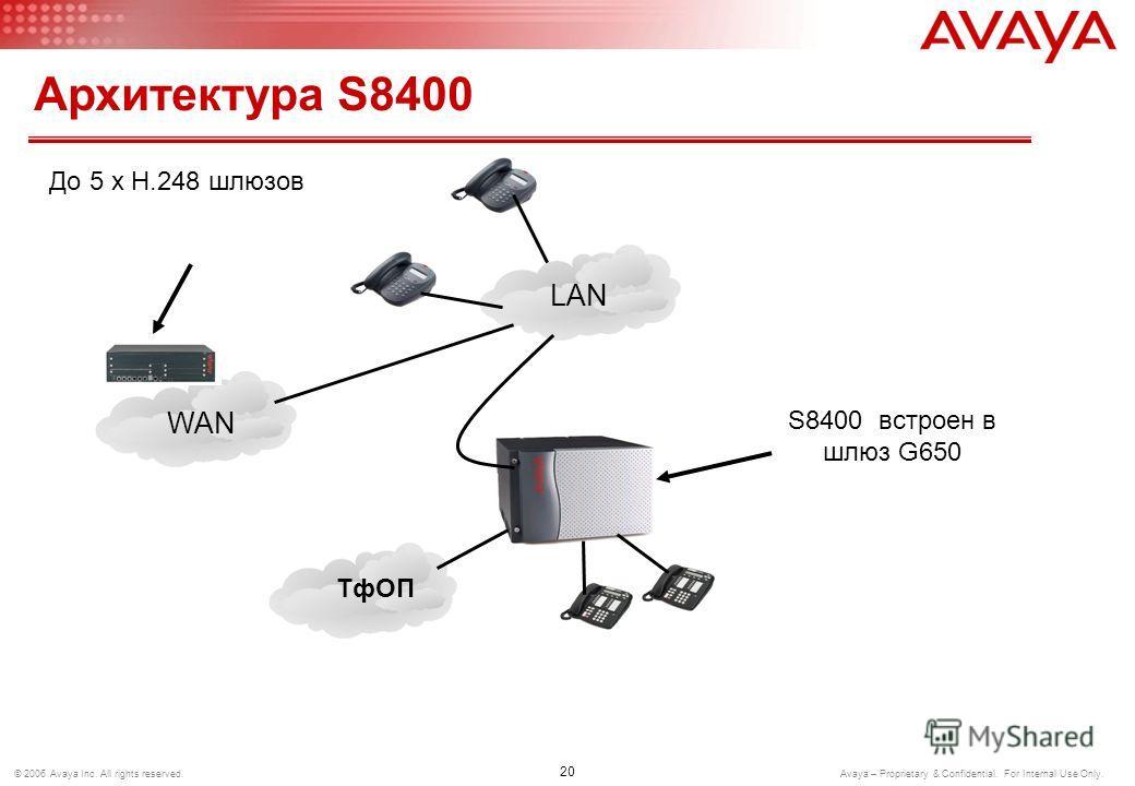 19 © 2006 Avaya Inc. All rights reserved. Avaya – Proprietary & Confidential. For Internal Use Only. Архитектура S8500 ТфОП LAN WAN Шлюз для подключения аналоговых, цифровых или IP абонентов или СЛ S8500 медиа-сервер до 250 x H.248 шлюзов