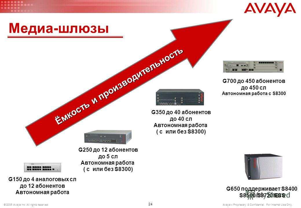 © 2006 Avaya Inc. All rights reserved. Avaya – Proprietary & Confidential. For Internal Use Only. Медиа-шлюзы (Media Gateways)