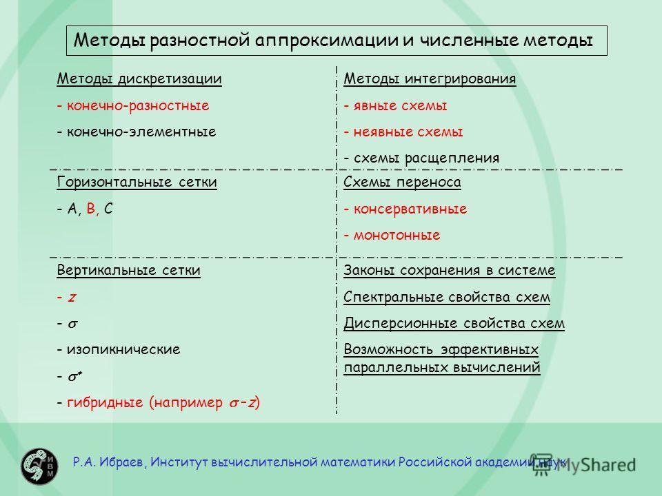 Р.А. Ибраев, Институт вычислительной математики Российской академии наук Методы разностной аппроксимации и численные методы Методы дискретизации - конечно-разностные - конечно-элементные Методы интегрирования - явные схемы - неявные схемы - схемы рас