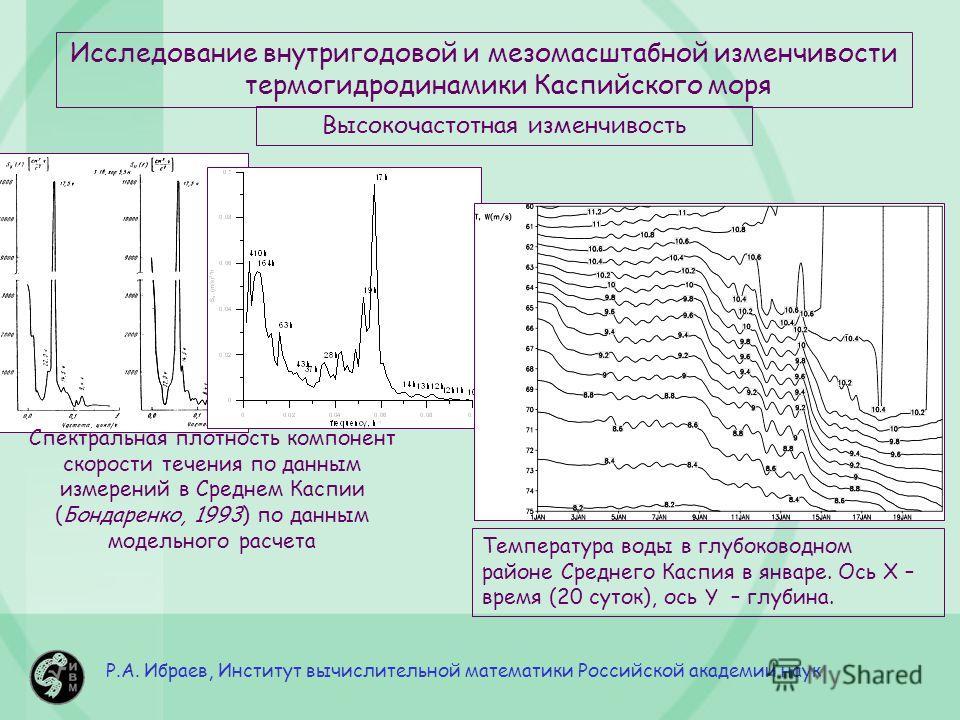 Р.А. Ибраев, Институт вычислительной математики Российской академии наук Исследование внутригодовой и мезомасштабной изменчивости термо гидродинамики Каспийского моря Высокочастотная изменчивость Спектральная плотность компонент скорости течения по д