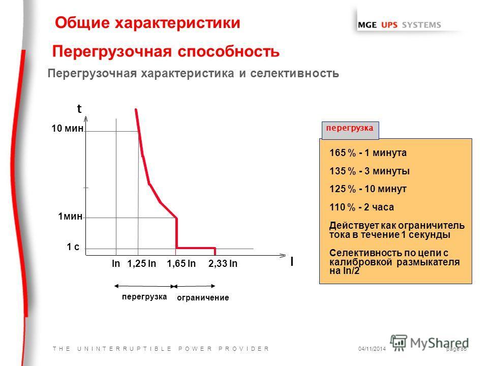 T H E U N I N T E R R U P T I B L E P O W E R P R O V I D E R04/11/2014page 85 Перегрузочная способность 165 % - 1 минута 135 % - 3 минуты 125 % - 10 минут 110 % - 2 часа Действует как ограничитель тока в течение 1 секунды Селективность по цепи с кал