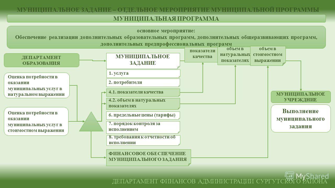 МУНИЦИПАЛЬНОЕ УЧРЕЖДНИЕ ДЕПАРТАМЕНТ ОБРАЗОВАНИЯ ДЕПАРТАМЕНТ ФИНАНСОВ АДМИНИСТРАЦИИ СУРГУТСКОГО РАЙОНА МУНИЦИПАЛЬНАЯ ПРОГРАММА основное мероприятие: Обеспечение реализации дополнительных образовательных программ, дополнительных общеразвивающих програм