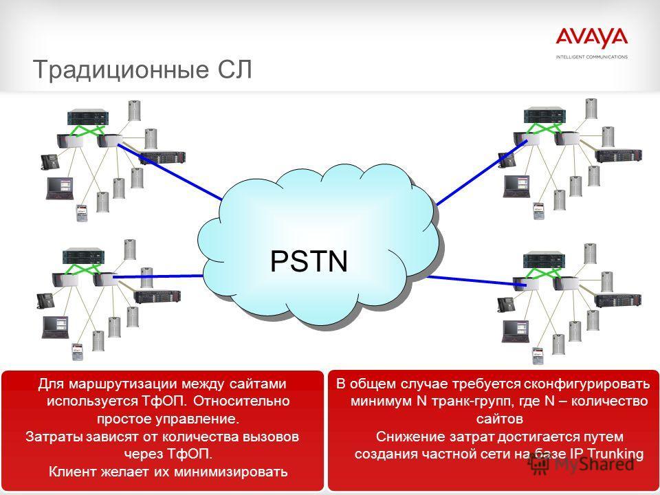 20© 2009 Avaya Inc. All rights reserved. Традиционные СЛ Для маршрутизации между сайтами используется ТфОП. Относительно простое управление. Затраты зависят от количества вызовов через ТфОП. Клиент желает их минимизировать PSTN В общем случае требует