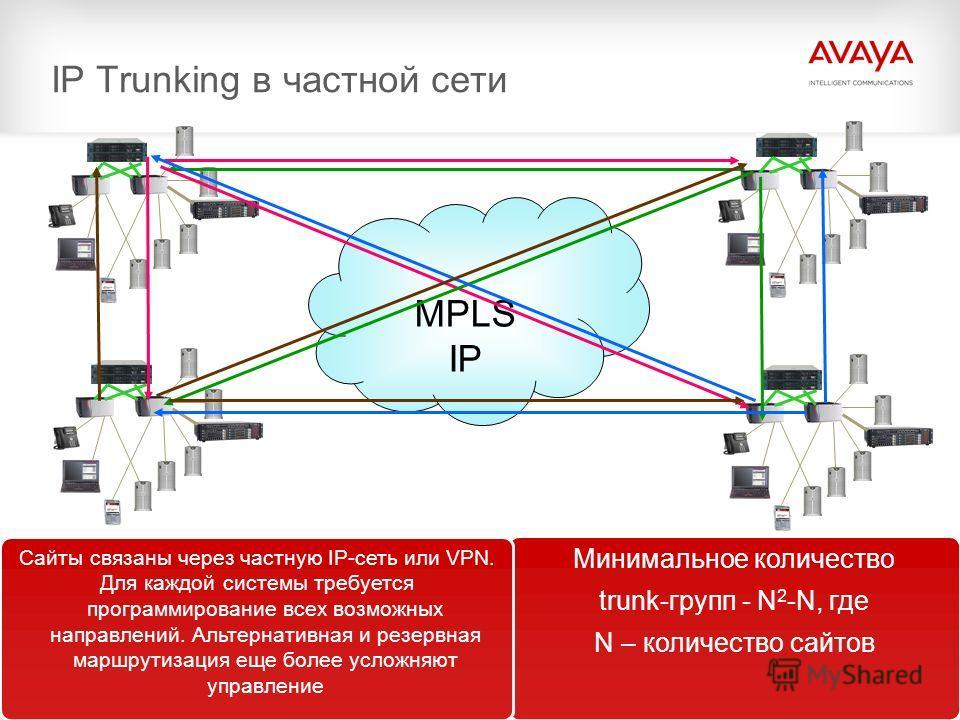 21© 2009 Avaya Inc. All rights reserved. IP Trunking в частной сети MPLS IP Минимальное количество trunk-групп - N 2 -N, где N – количество сайтов Сайты связаны через частную IP-сеть или VPN. Для каждой системы требуется программирование всех возможн