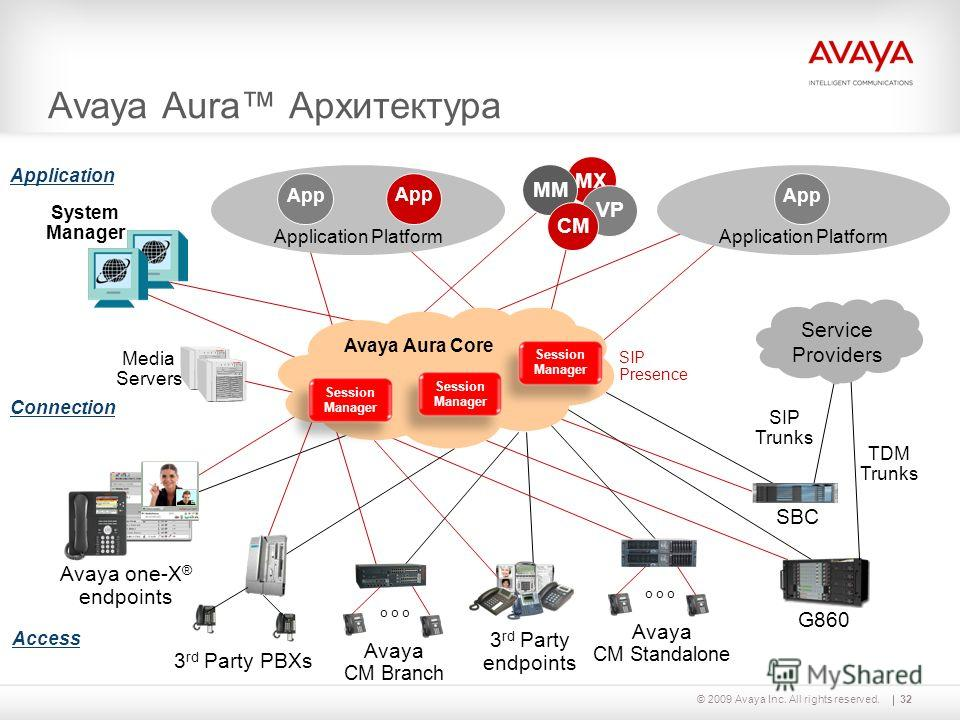 32© 2009 Avaya Inc. All rights reserved. MX Application Platform Avaya Aura Архитектура App 3 rd Party endpoints Avaya CM Branch o o o Avaya CM Standalone o o o Application Platform G860 3 rd Party PBXs SBC App Service Providers System Manager App MM