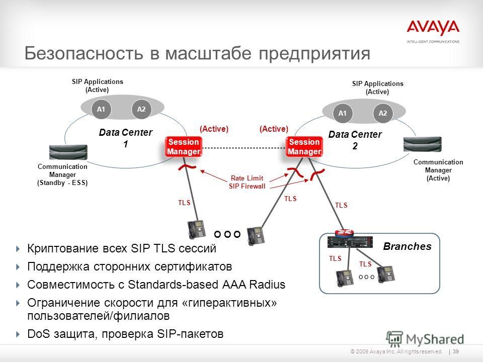 39© 2009 Avaya Inc. All rights reserved. Data Center 2 Data Center 1 SIP Applications (Active) SIP Applications (Active) Communication Manager (Active) Communication Manager (Standby - ESS) Безопасность в масштабе предприятия O O O TLS Branches i120
