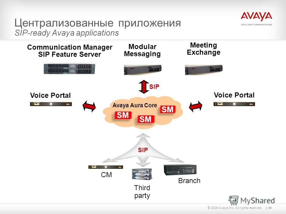 44© 2009 Avaya Inc. All rights reserved. Централизованные приложения SIP-ready Avaya applications SIP Branch CM Third party Meeting Exchange SM Voice Portal Modular Messaging Communication Manager SIP Feature Server Avaya Aura Core