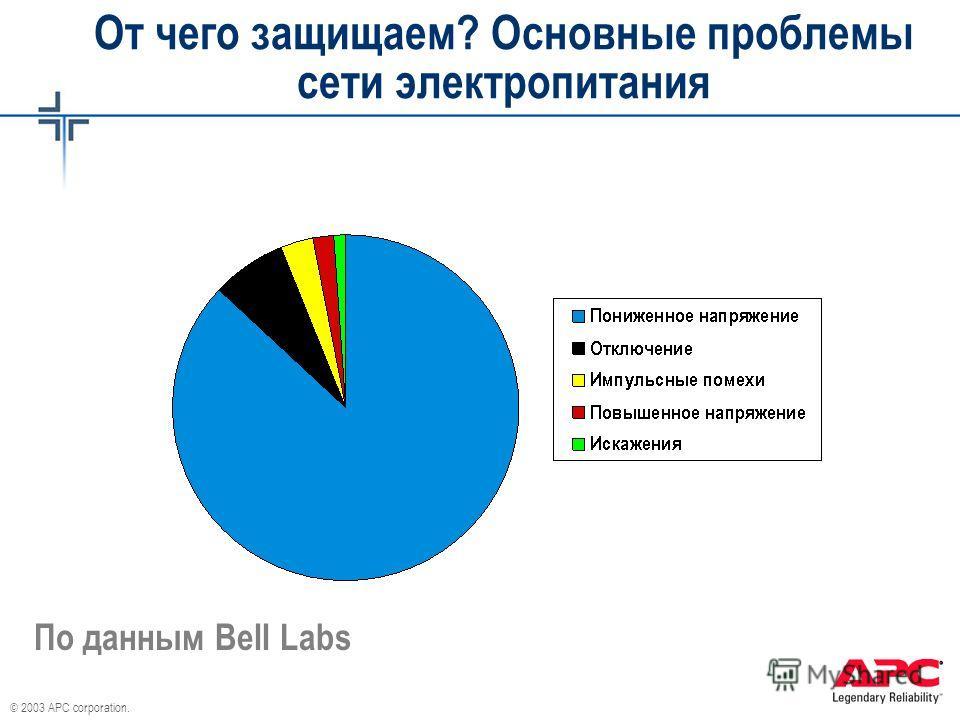 © 2003 APC corporation. От чего защищаем? Основные проблемы сети электропитания По данным Bell Labs