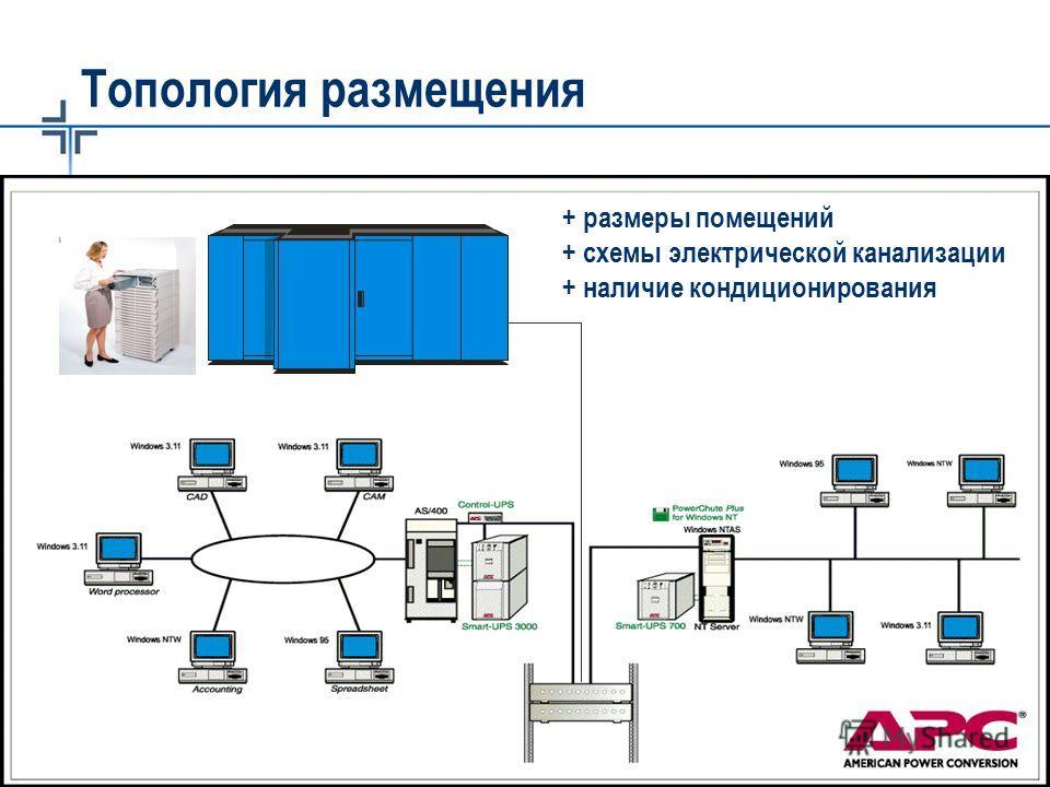 © 2003 APC corporation. Топология размещения + размеры помещений + схемы электрической канализации + наличие кондиционирования