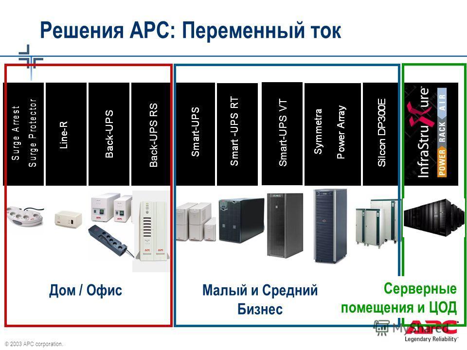 © 2003 APC corporation. Back-UPS RS Smart-UPS VT Решения АРС: Переменный ток Дом / Офис Малый и Средний Бизнес Серверные помещения и ЦОД