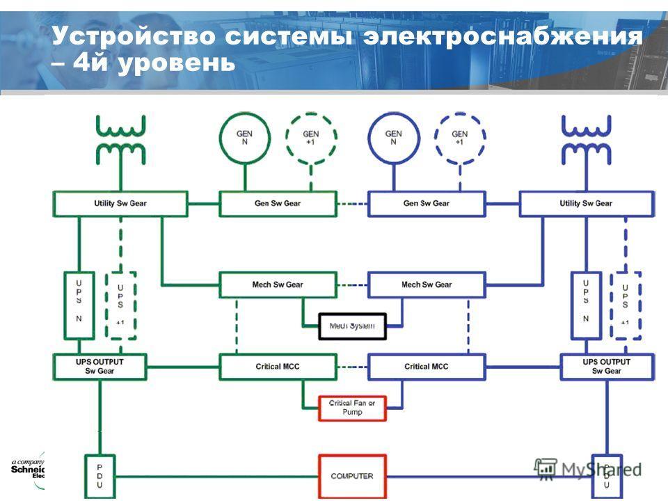 © a company of Schneider Electric Устройство системы электроснабжения – 4 й уровень