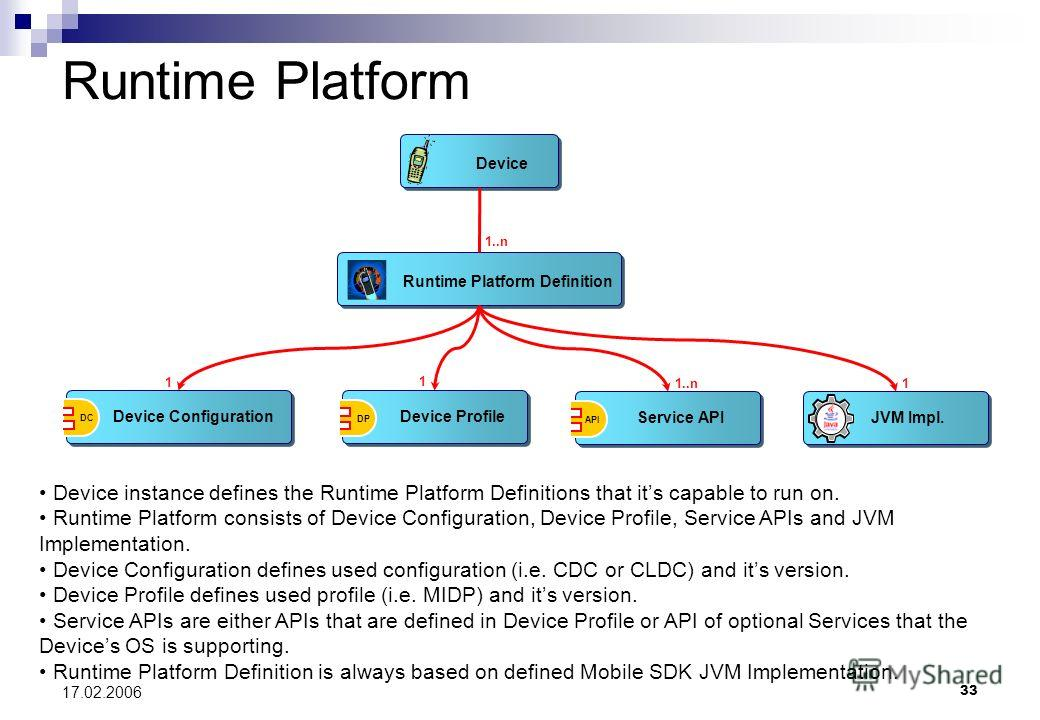 33 17.02.2006 Device Runtime Platform Definition 1..n 1 1 Device Profile DP Service API API Device Configuration DC Runtime Platform JVM Impl. 1 Device instance defines the Runtime Platform Definitions that its capable to run on. Runtime Platform con