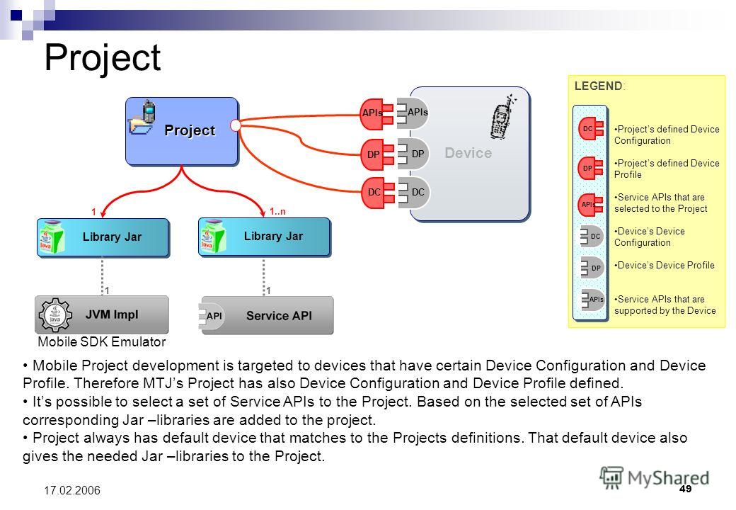 49 17.02.2006 Device DP APIs DC Project Project DP APIs DC Project 1 Library Jar 1..n Library Jar 1 1 Mobile Project development is targeted to devices that have certain Device Configuration and Device Profile. Therefore MTJs Project has also Device