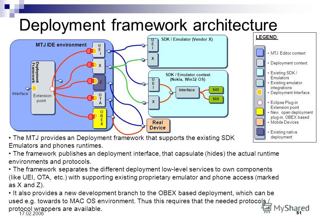 51 17.02.2006 Deployment framework architecture The MTJ provides an Deployment framework that supports the existing SDK Emulators and phones runtimes. The framework publishes an deployment interface, that capsulate (hides) the actual runtime environm