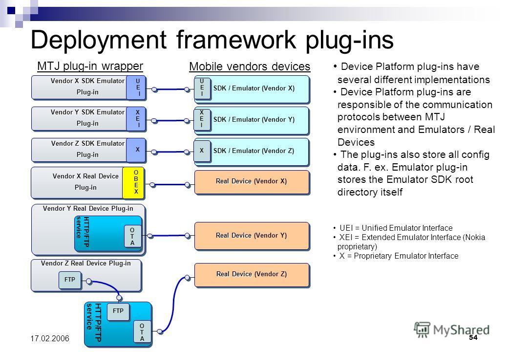 54 17.02.2006 Deployment framework plug-ins Vendor Z Real Device Plug-in SDK / Emulator (Vendor X) Vendor X SDK Emulator Plug-in Plug-in U E I UEIUEI UEIUEI SDK / Emulator (Vendor Y) Vendor Y SDK Emulator Plug-in Plug-in X E I XEIXEI XEIXEI Vendor Y
