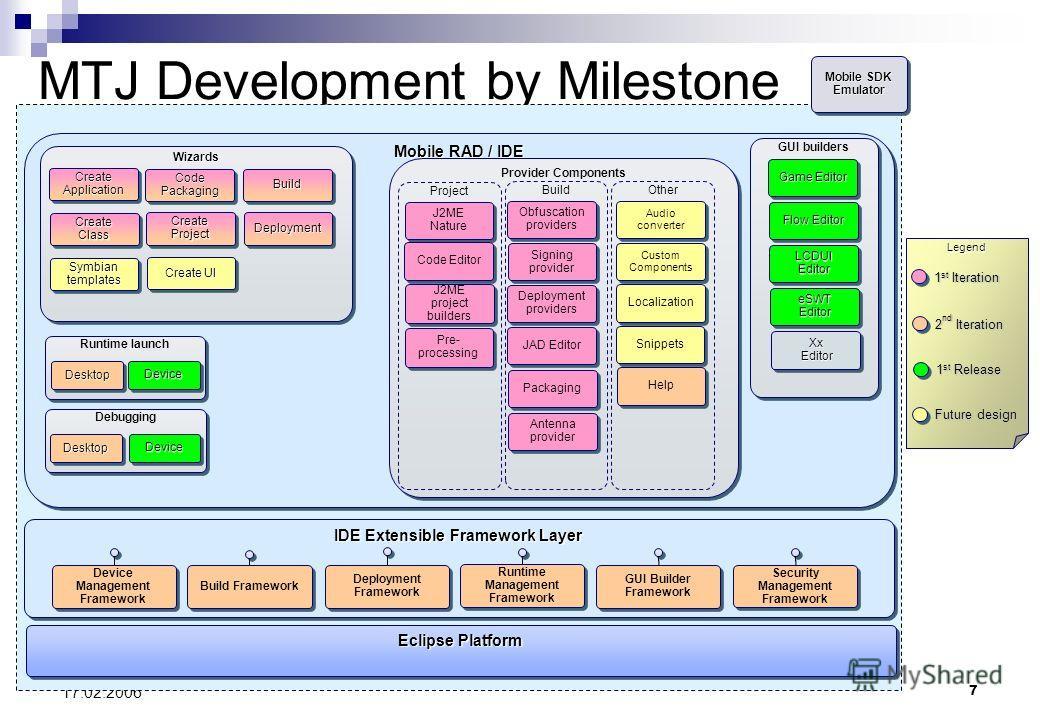 7 17.02.2006 MTJ Development by Milestone Mobile RAD / IDE Provider Components IDE Extensible Framework Layer Eclipse Platform Mobile SDK Emulator WizardsWizards Create Application Create Class Code Packaging Create Project BuildBuild DeploymentDeplo