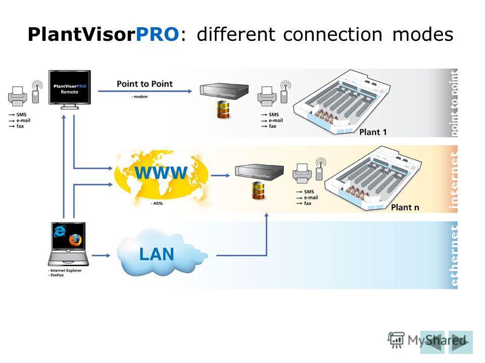 PlantVisorPRO: different connection modes