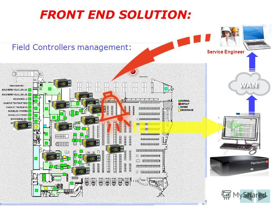 FRONT END SOLUTION: Field Controllers management: Service Engineer