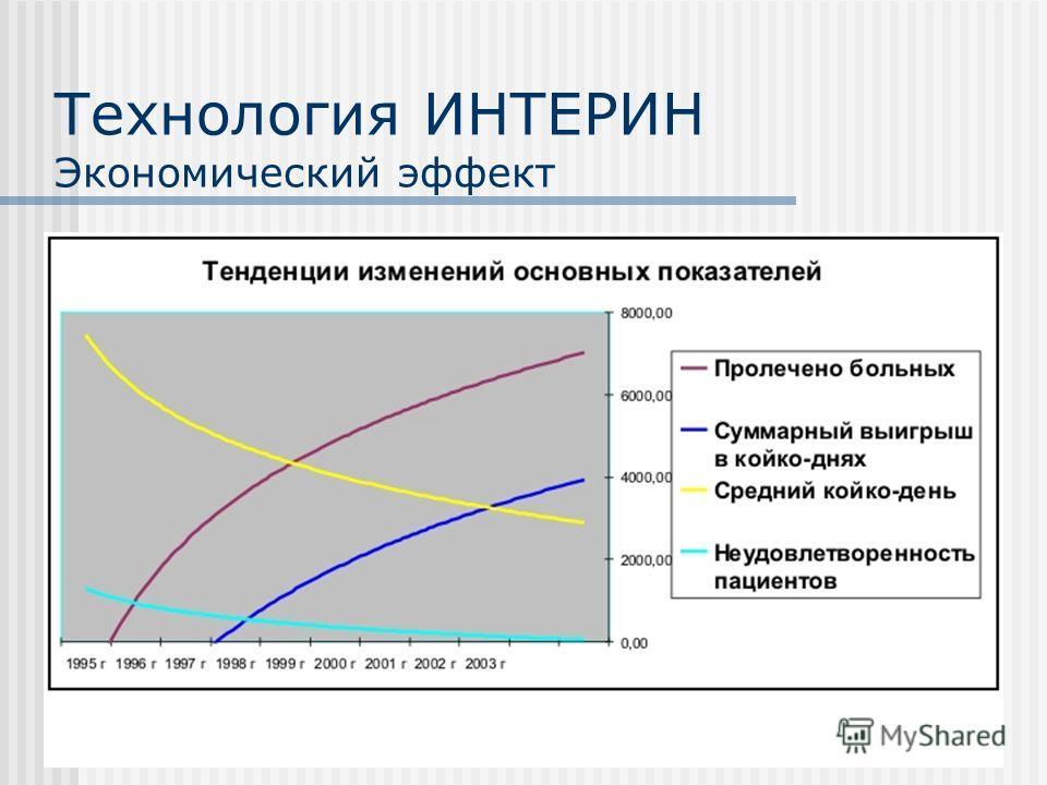 Технология ИНТЕРИН Экономический эффект