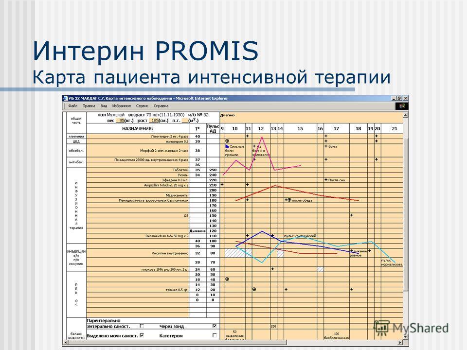 Интерин PROMIS Карта пациента интенсивной терапии