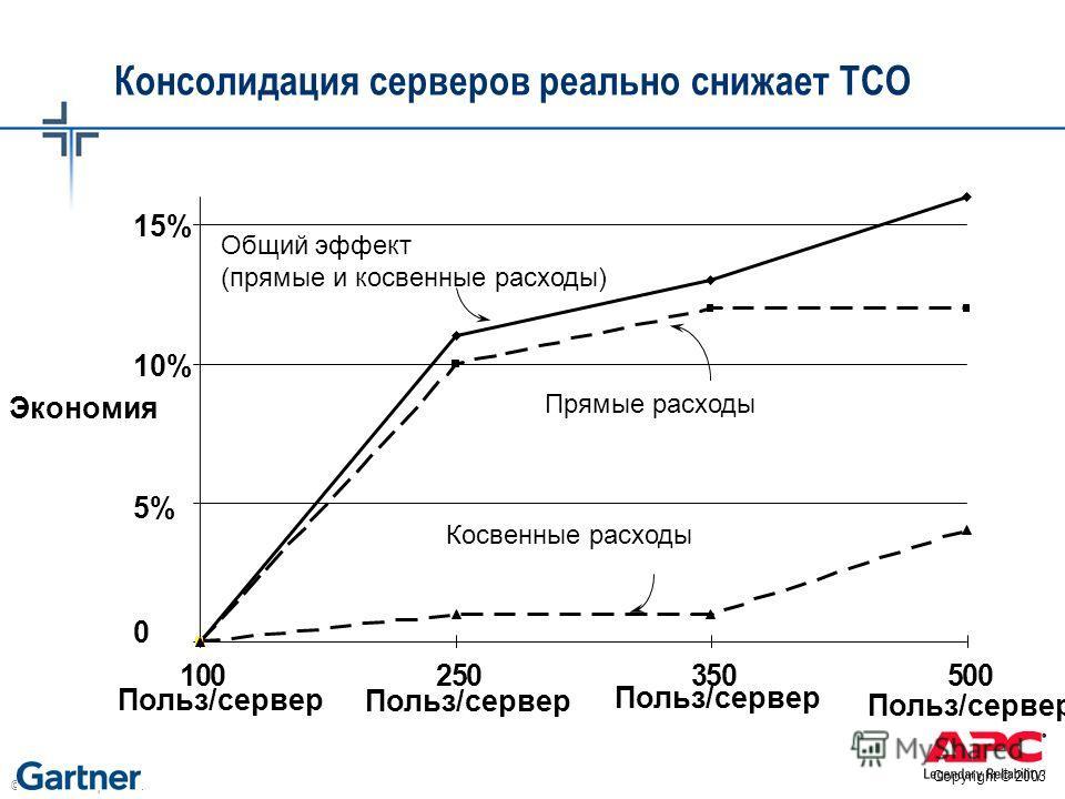 © 2003 APC corporation. Консолидация серверов реально снижает TCO Общий эффект (прямые и косвенные расходы) Прямые расходы Косвенные расходы 0 5% 10% 15% 100 Польз/сервер 250350500 Экономия Польз/сервер Copyright © 2003
