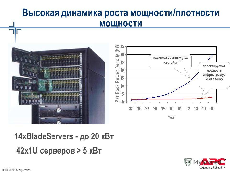 © 2003 APC corporation. Высокая динамика роста мощности/плотности мощности 14xBladeServers - до 20 к Вт 42 х 1U серверов > 5 к Вт Максимальная нагрузка на стойку проектируемая мощность инфраструктур ы на стойку