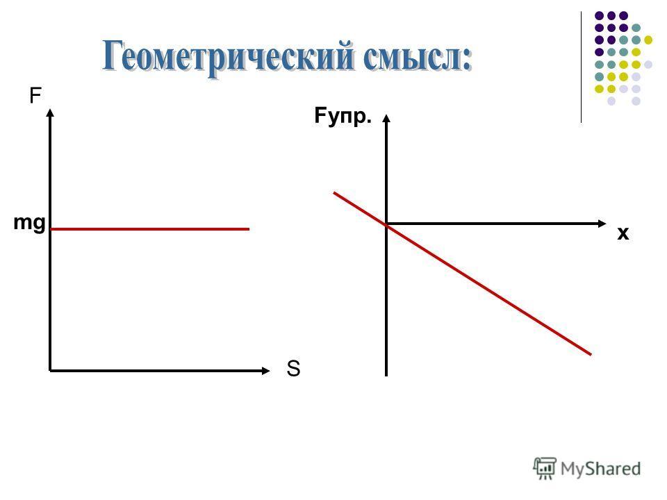 F S mg Fупр. x