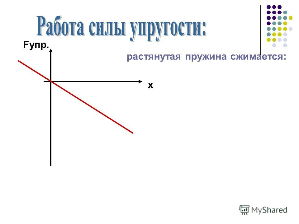 Fупр. х растянутая пружина сжимается: