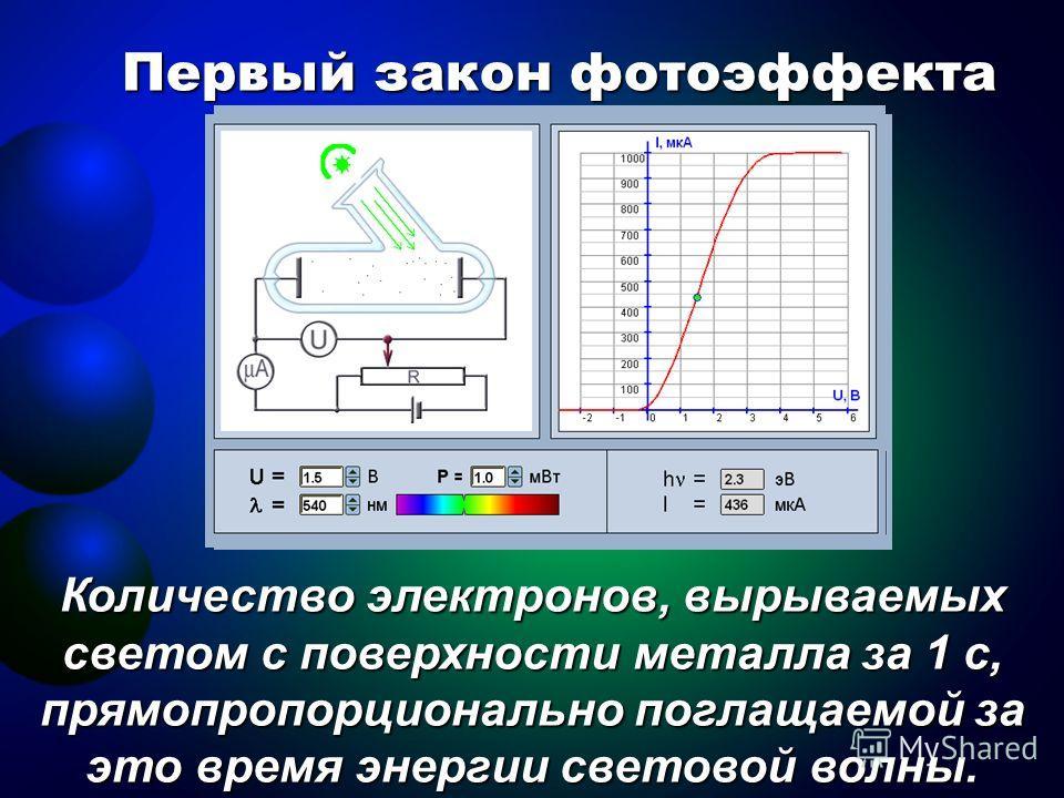 Первый закон фотоэффекта Количество электронов, вырываемых светом с поверхности металла за 1 с, прямо пропорционально поглощаемой за это время энергии световой волны.