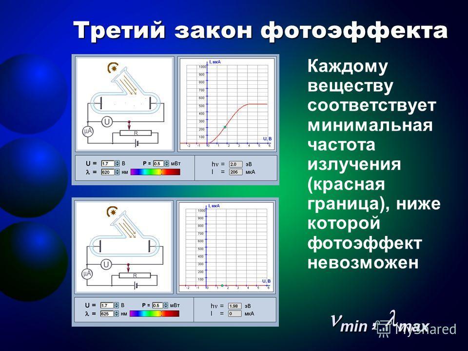 Третий закон фотоэффекта Каждому веществу соответствует минимальная частота излучения (красная граница), ниже которой фотоэффект невозможен min, max