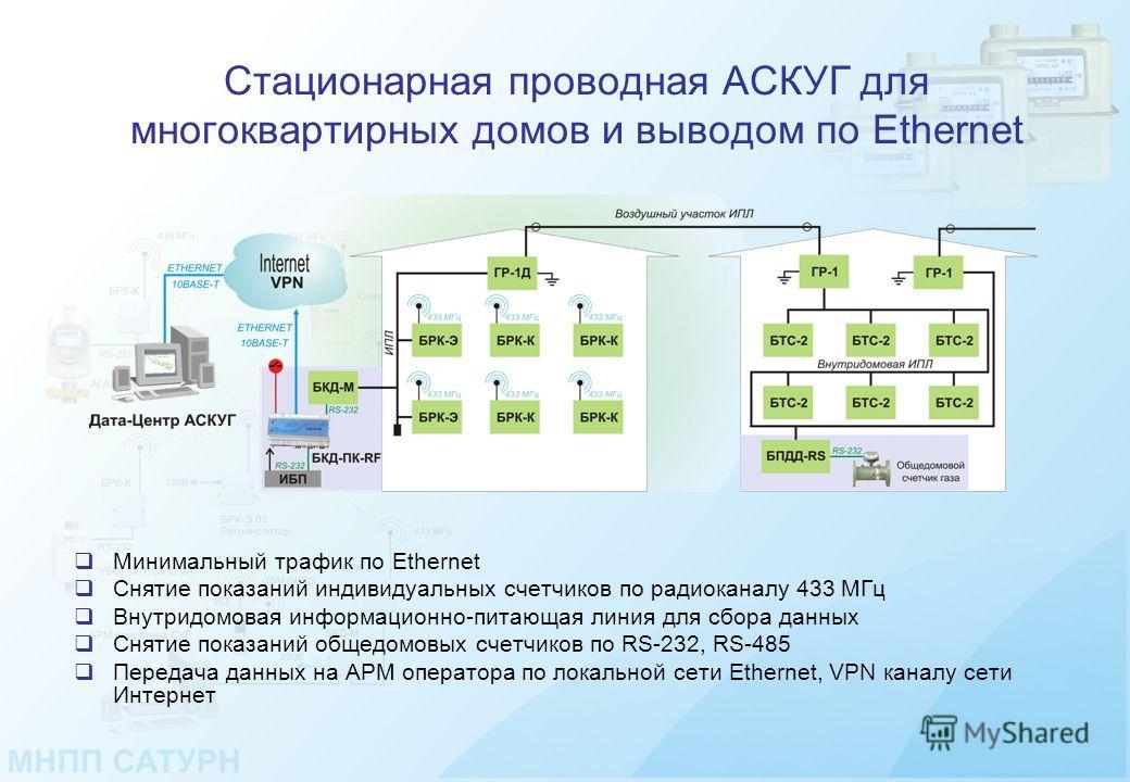 Стационарная проводная АСКУГ для многоквартирных домов и выводом по Ethernet Минимальный трафик по Ethernet Снятие показаний индивидуальных счетчиков по радиоканалу 433 МГц Внутридомовая информационно-питающая линия для сбора данных Снятие показаний