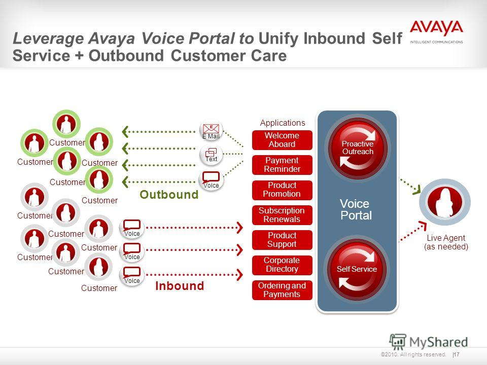 ©2010. All rights reserved.17 Leverage Avaya Voice Portal to Unify Inbound Self Service + Outbound Customer Care Outbound Voice Text E Mail Customer Inbound Customer Voice Voice Portal SIP Proactive Outreach SIP Self Service Live Agent (as needed) We