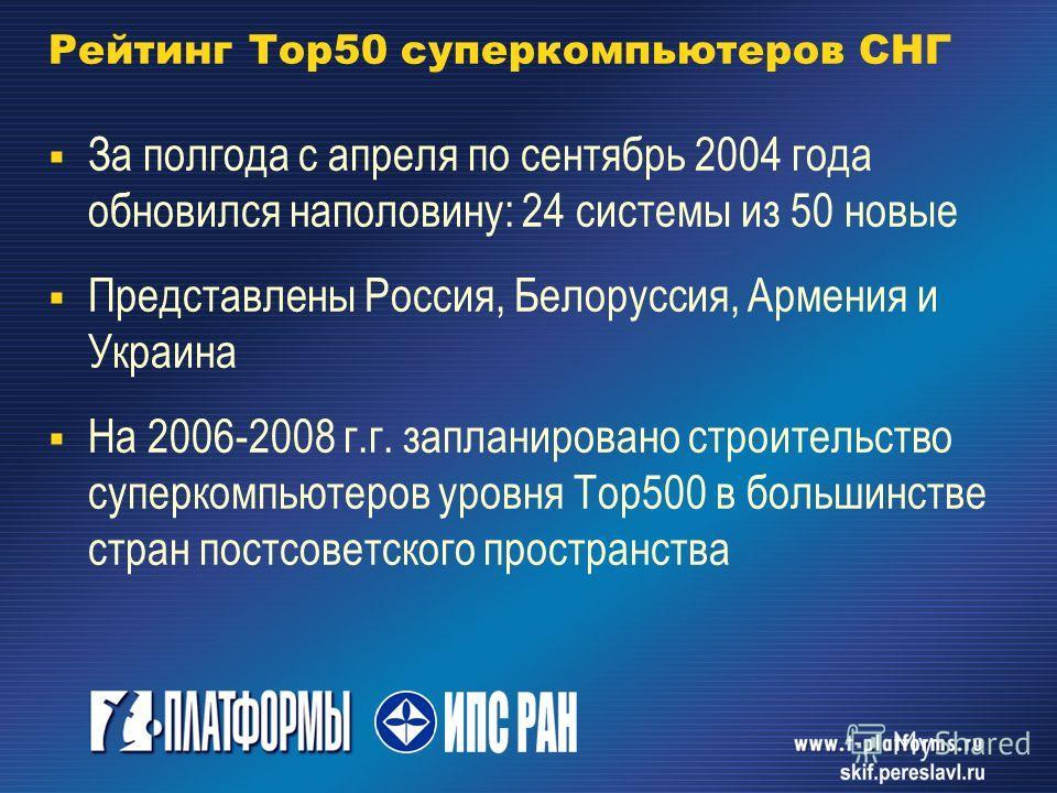 Рейтинг Тор 50 суперкомпьютеров СНГ За полгода с апреля по сентябрь 2004 года обновился наполовину: 24 системы из 50 новые Представлены Россия, Белоруссия, Армения и Украина На 2006-2008 г.г. запланировано строительство суперкомпьютеров уровня Тор 50