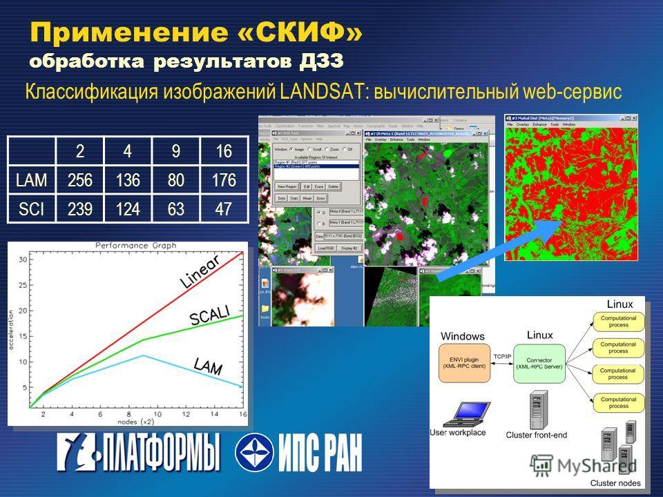 Классификация изображений LANDSAT: вычислительный web-сервис 24916 LAM25613680176 SCI2391246347 Применение «СКИФ» обработка результатов ДЗЗ