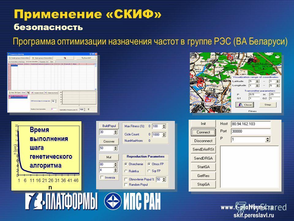 Программа оптимизации назначения частот в группе РЭС (ВА Беларуси) Время выполнения шага генетического алгоритма Применение «СКИФ» безопасность