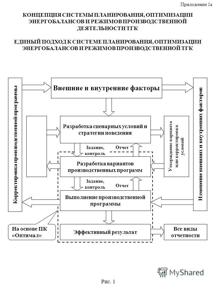 системы планирования реферат