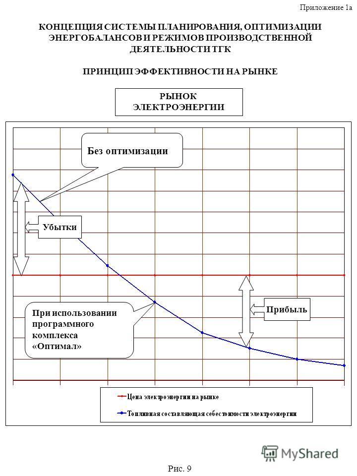 КОНЦЕПЦИЯ СИСТЕМЫ ПЛАНИРОВАНИЯ, ОПТИМИЗАЦИИ ЭНЕРГОБАЛАНСОВ И РЕЖИМОВ ПРОИЗВОДСТВЕННОЙ ДЕЯТЕЛЬНОСТИ ТГК ПРИНЦИП ЭФФЕКТИВНОСТИ НА РЫНКЕ Без оптимизации При использовании программного комплекса «Оптимал» РЫНОК ЭЛЕКТРОЭНЕРГИИ Убытки Прибыль Рис. 9 Прилож