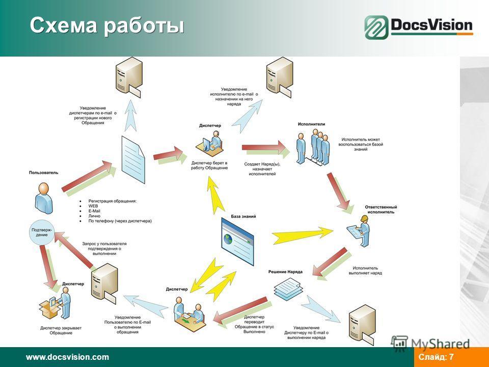 www.docsvision.com Слайд: 7 Схема работы
