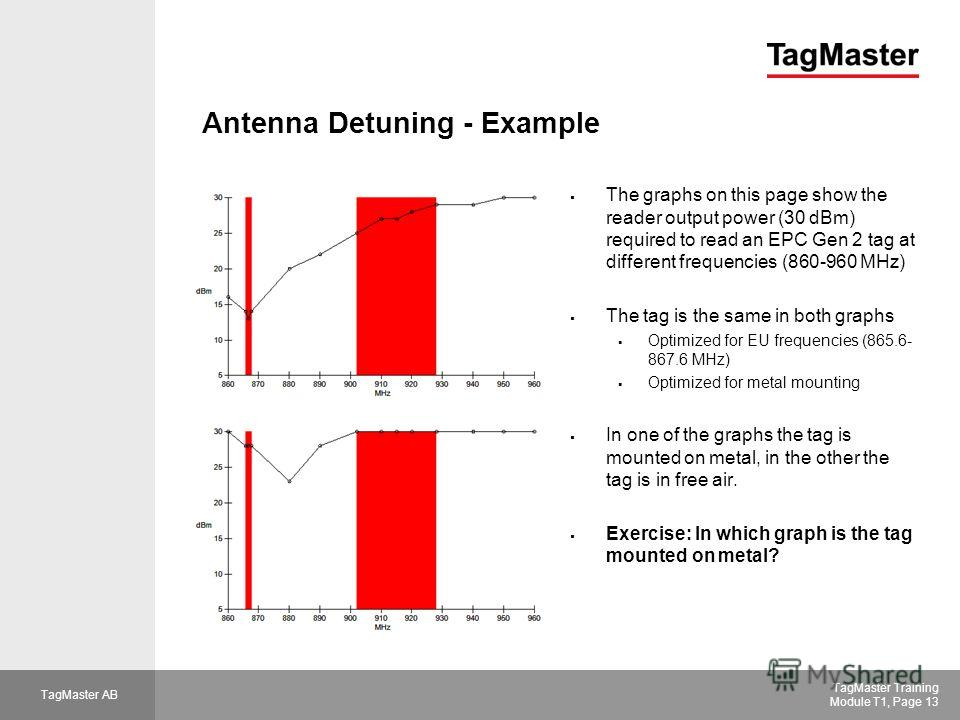 TagMaster AB TagMaster Training Module T1, Page 13 Antenna Detuning - Example The graphs on this page show the reader output power (30 dBm) required to read an EPC Gen 2 tag at different frequencies (860-960 MHz) The tag is the same in both graphs