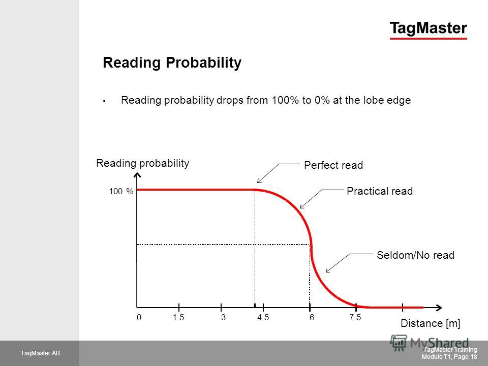TagMaster AB TagMaster Training Module T1, Page 18 Reading Probability Reading probability Distance [m] 100 % 4.5367.51.5 Perfect read Practical read Seldom/No read 0 Reading probability drops from 100% to 0% at the lobe edge