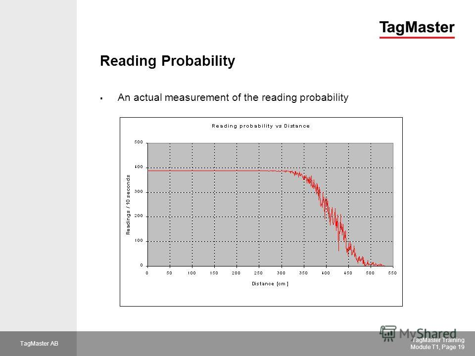 TagMaster AB TagMaster Training Module T1, Page 19 Reading Probability An actual measurement of the reading probability