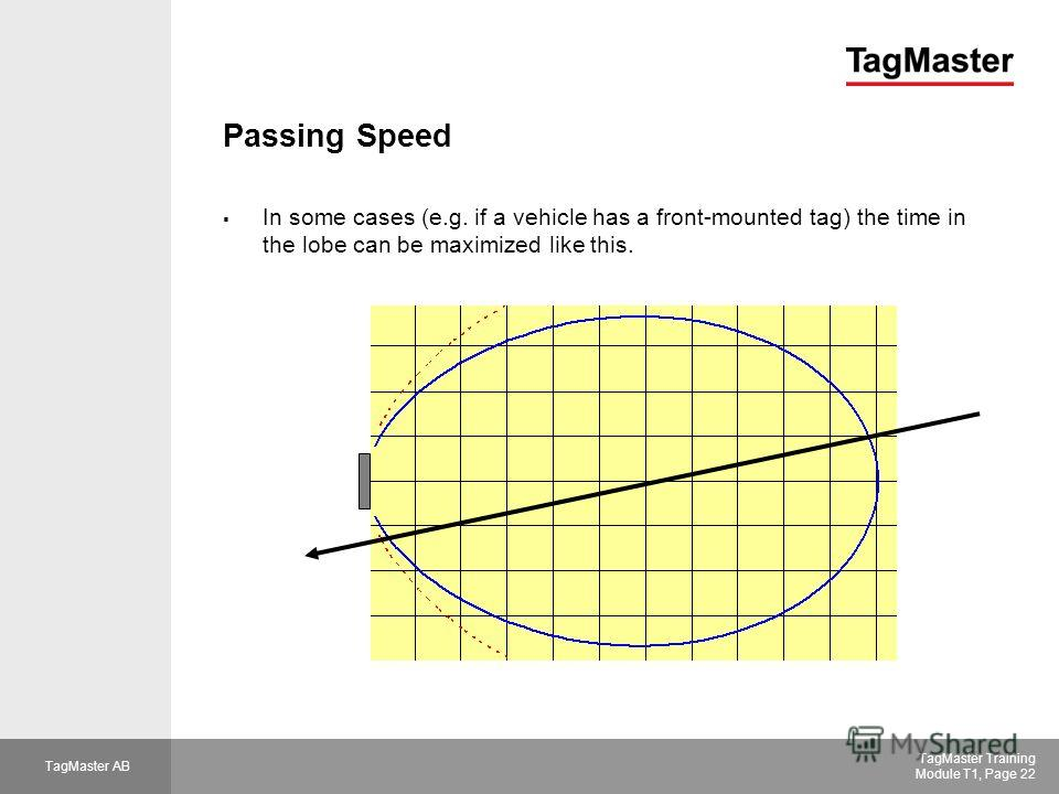 TagMaster AB TagMaster Training Module T1, Page 22 Passing Speed In some cases (e.g. if a vehicle has a front-mounted tag) the time in the lobe can be maximized like this.
